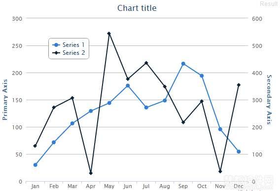 Highcharts设置刻度线为true