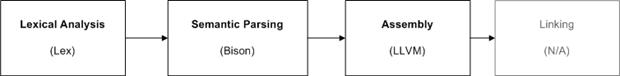 Compiler Pipeline