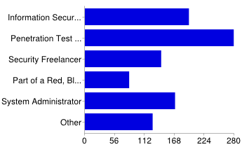 安全军火库:渗透测试工具流行性大调查