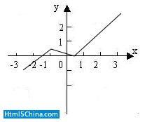 图 8. HTM5 canvas 绘制的坐标曲线