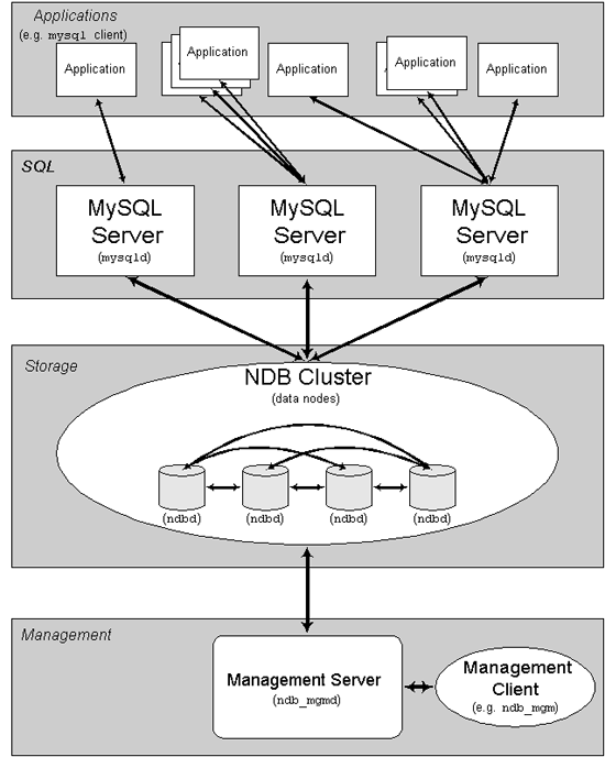 MySQL Cluster Components