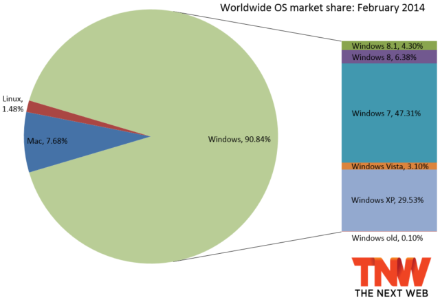 WPDang_windows_share_february_2014