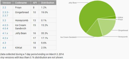 Android各版本最新份额:果冻豆达62% 仍居首位