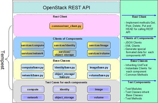 Tempest 代码结构