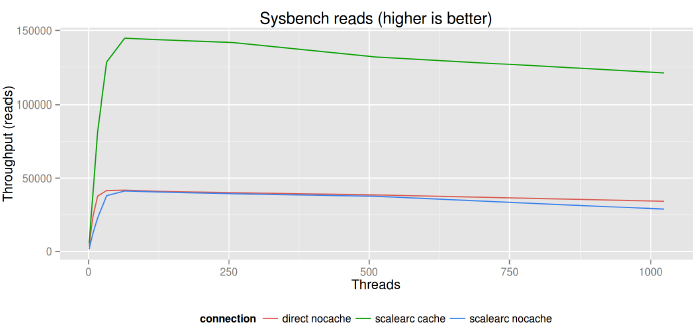 sysbench_image1.2