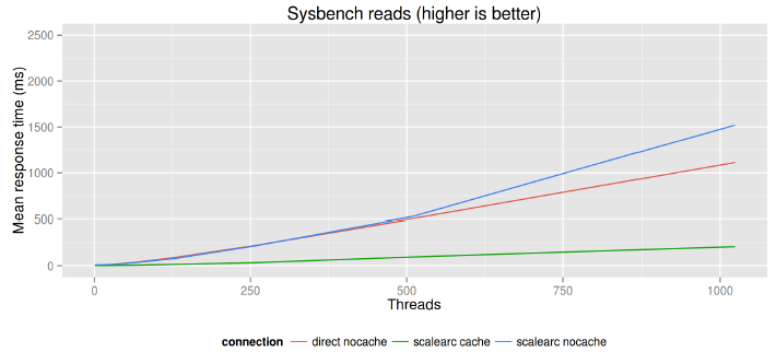 sysbench_image2