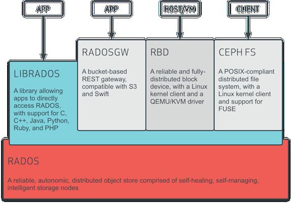 Ceph系统逻辑层次结构