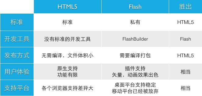 HTML5_Vs_Flash