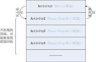 图 2. Activity 的状态与它在栈中的位置关系