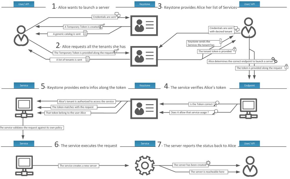 Keystone-workflow
