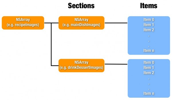 Nested Array Explained