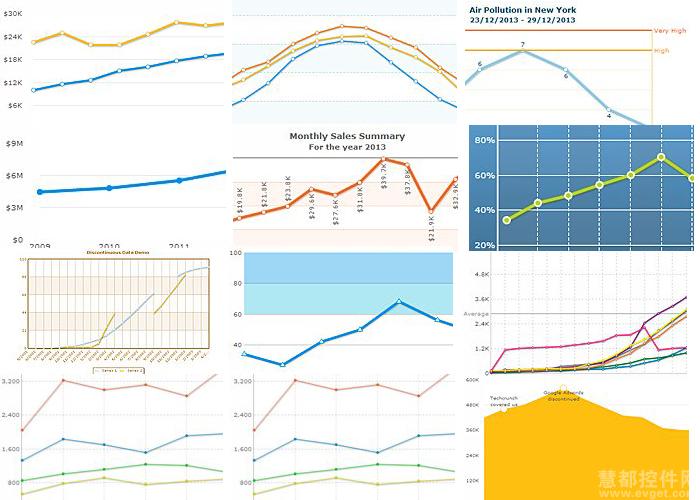 Javascript图表FusionCharts的图表,线形图,面积图