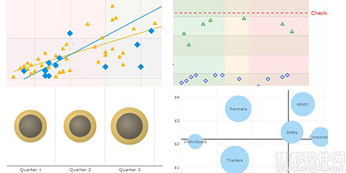 Javascript图表FusionCharts的图表,泡泡图,XY图表