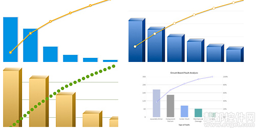 Javascript图表FusionCharts的图表,Pareto图表