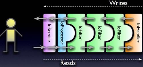 图 1:MINA 的架构图