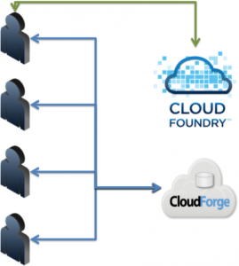 flow 269x300 How to Get Started with CloudForge Development Platform in Pivotal CloudFoundry PaaS