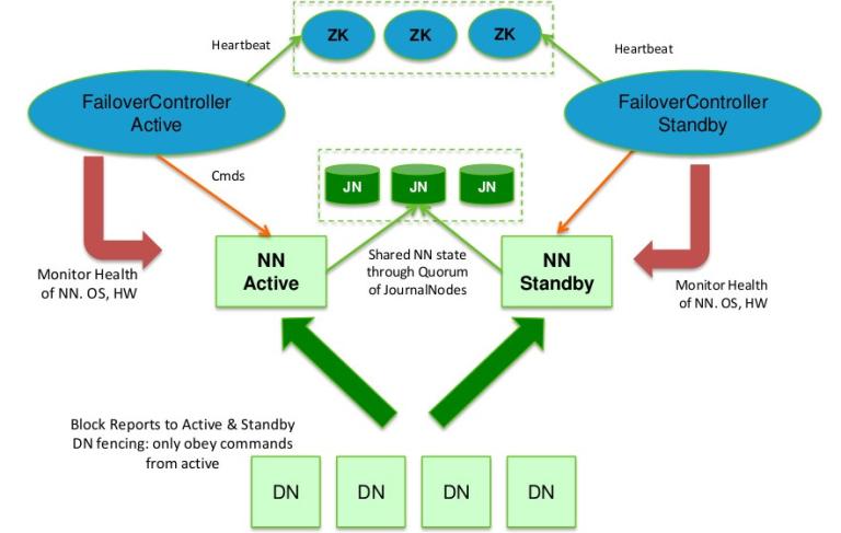 Hadoop2.2.0中HDFS的高可用性实现原理