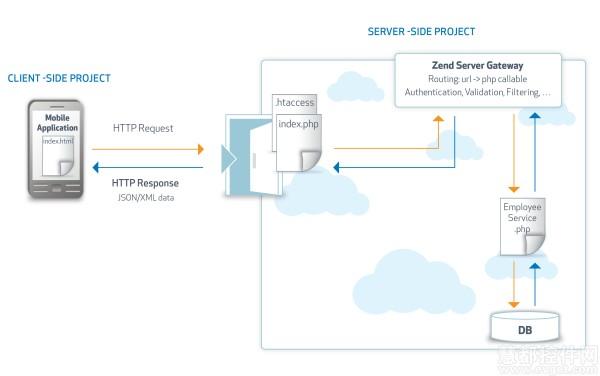 CCM项目中HTTP请求-响应周期示意图