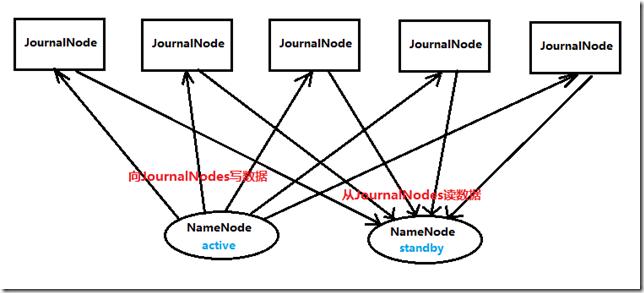 最详细的hadoop2.2.0集群的HA高可靠的最简单配置