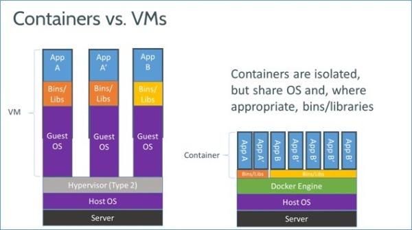 "Docker能够运行任何应用的""PaaS""云"