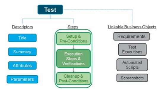 凭借测试案例构架设计提高复用率和可扩展性