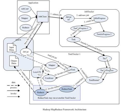 图 1.Hadoop 原 MapReduce 架构