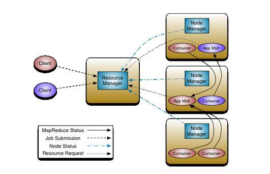 图 2. 新的 Hadoop MapReduce 框架(Yarn)架构