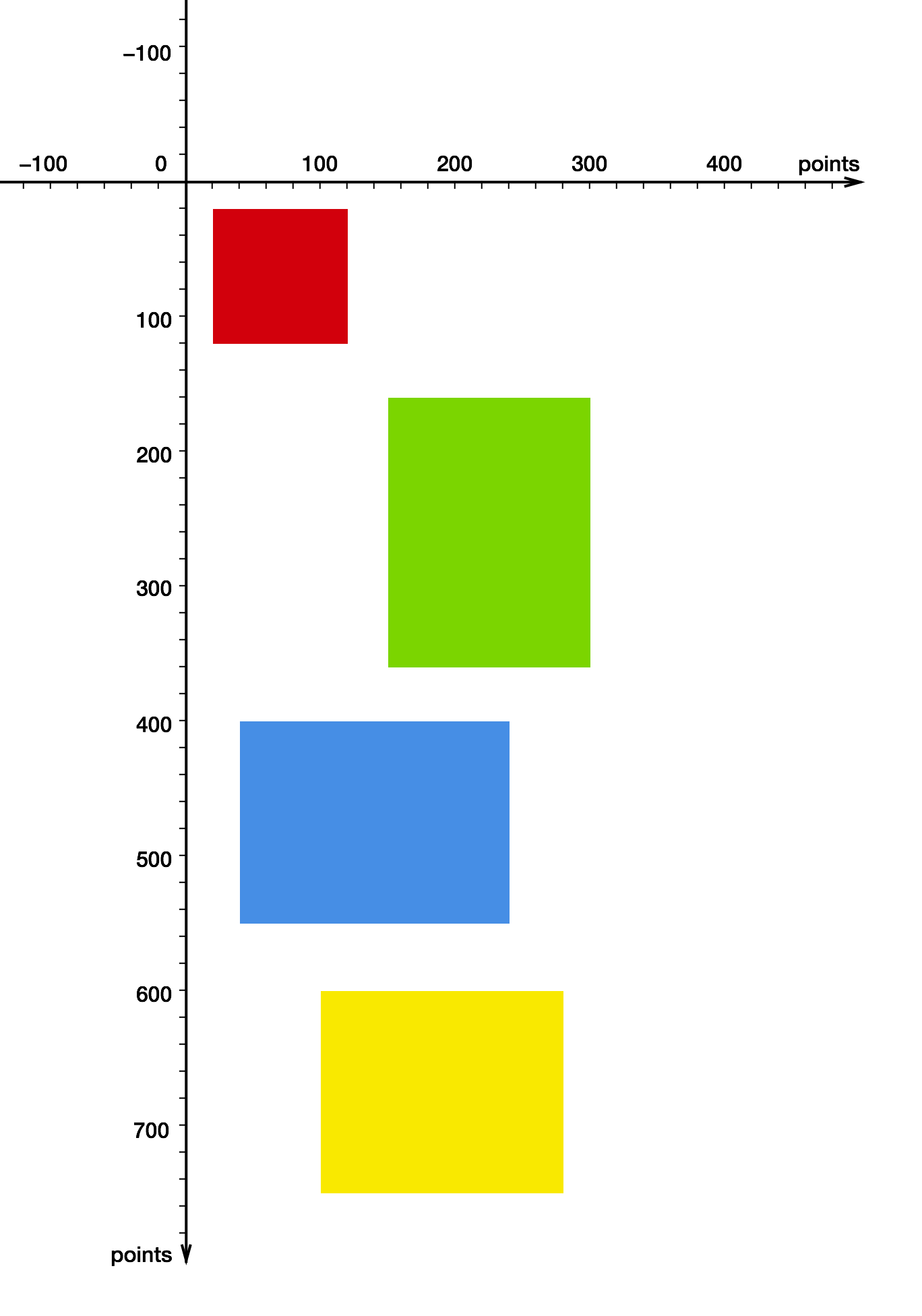 Four rectangles with different colors and sizes placed at different coordinates in the coordinate system