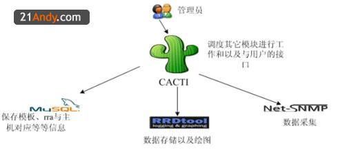 Cacti 监控网络 74fce28c37a6c58f