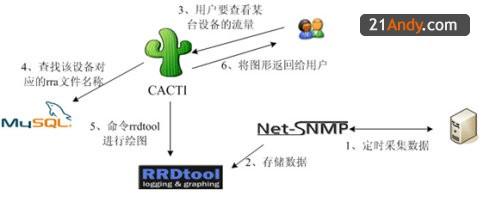 Cacti 监控网络 6cb9a22fca52b1bc