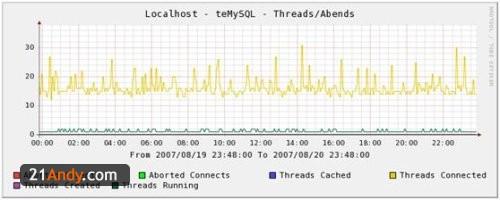 Cacti 监控网络