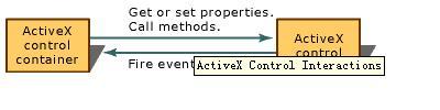 ActiveX控件