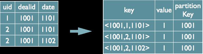 MapReduce Multi Distinct的实现