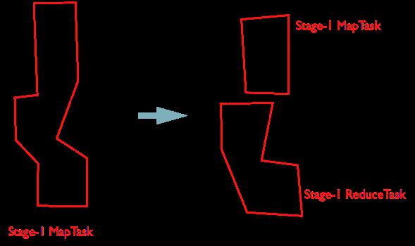 Stage-1 生成Reduce阶段
