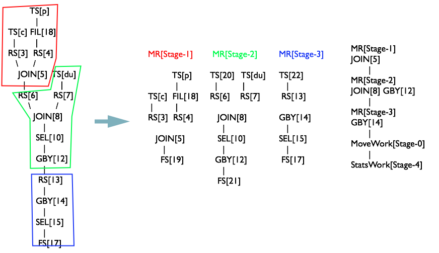 OperatorTree生成MapReduceTask全貌