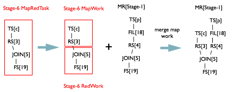 合并 Stage-1 和 Stage-6