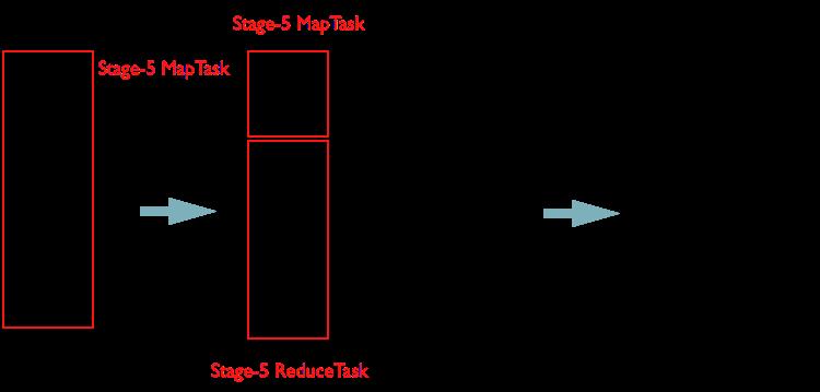 合并 Stage-2 和 Stage-5