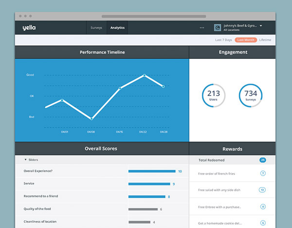Simple Analytics Dashboard by Reznick