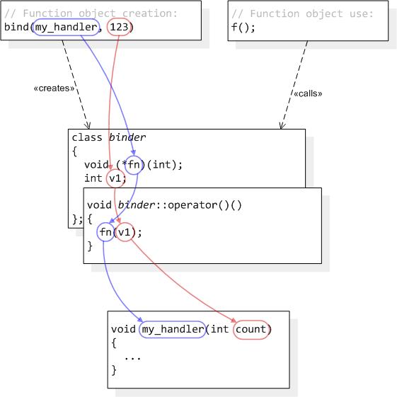 bind plain function one var zero args