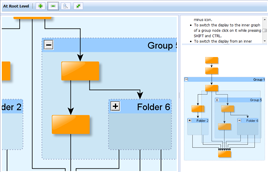 yFiles图形绘制控件-图形分组