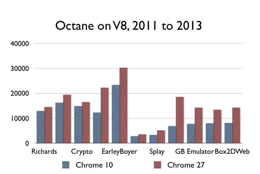Octane on V8, 2011 to 2013