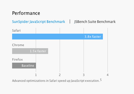 Is Safari 7 3.8x faster than the other guys?