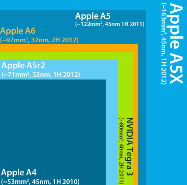 normalized die size for iPhone chips