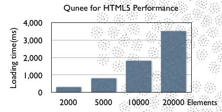 Qunee拓扑图加载时间报表