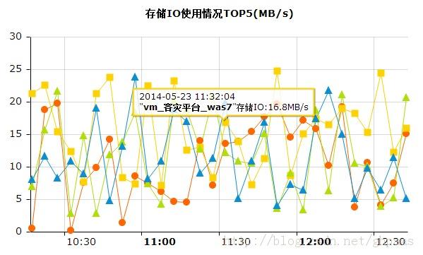 top5 chart