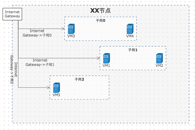 VPC配置图