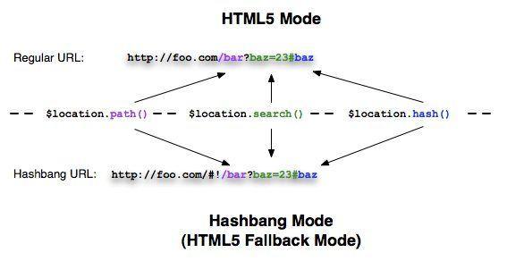 hashbang_vs_regular_url