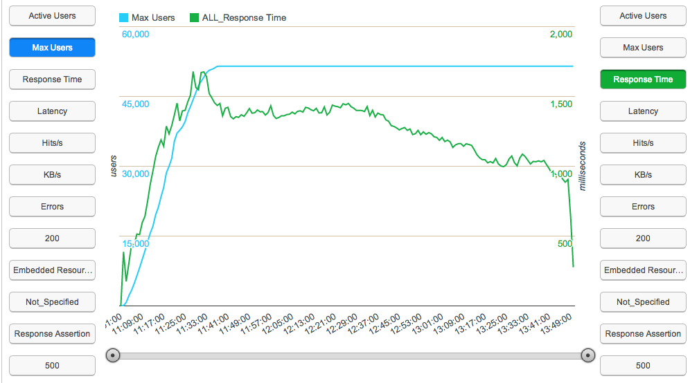 50k users chart