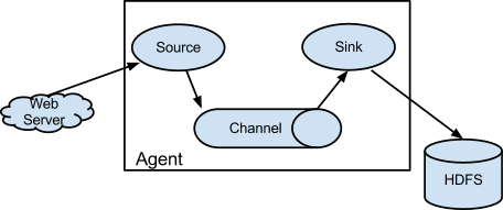 Agent component diagram