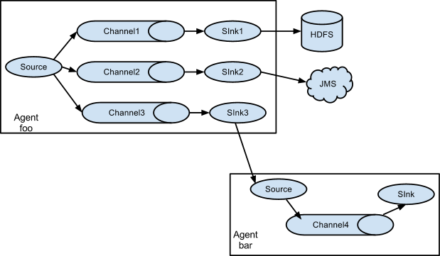 A fan-out flow using a (multiplexing) channel selector